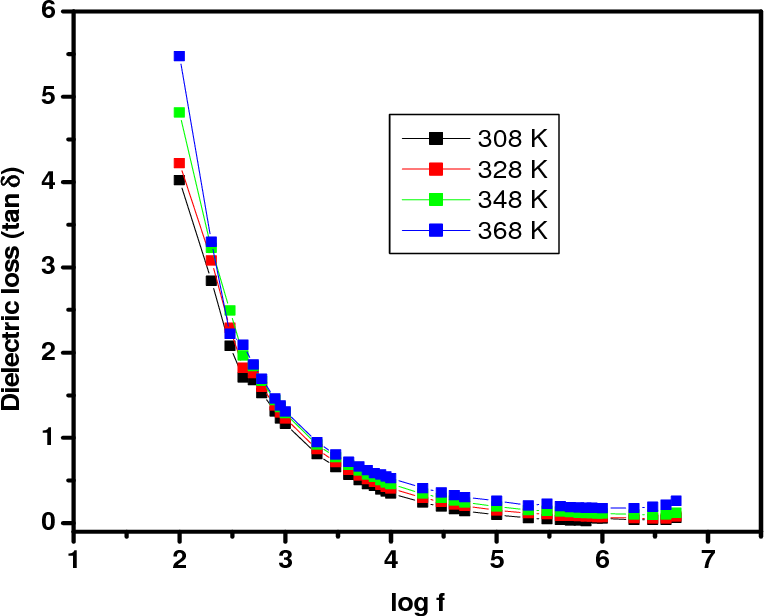 Electrical properties of green synthesized TiO2