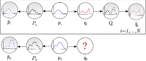 Figure 2 for Fast Function to Function Regression