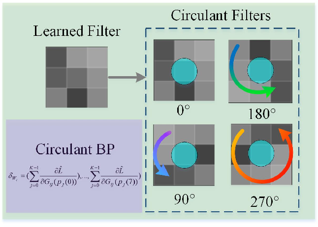 Figure 1 for Circulant Binary Convolutional Networks: Enhancing the Performance of 1-bit DCNNs with Circulant Back Propagation