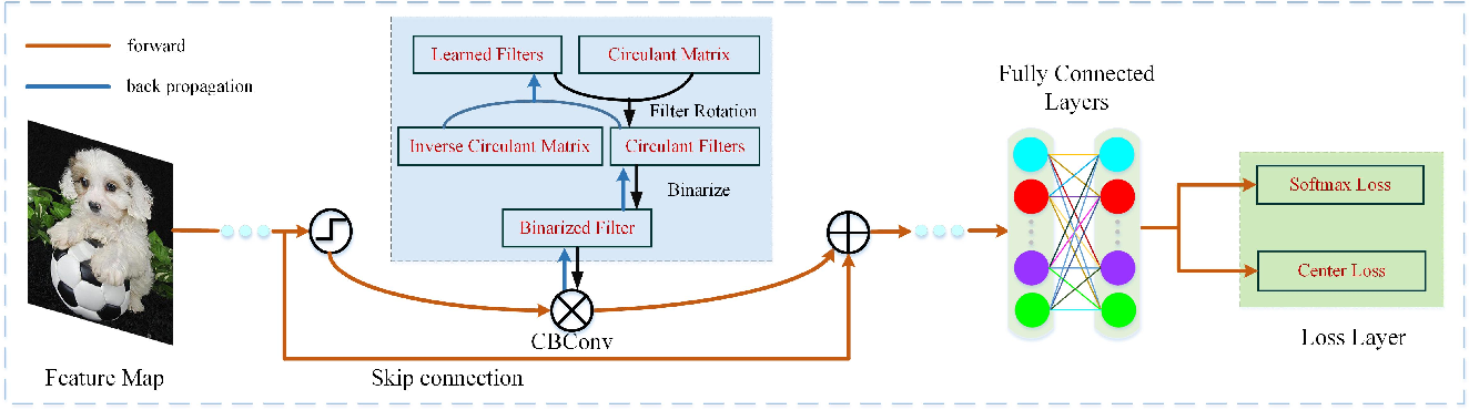 Figure 3 for Circulant Binary Convolutional Networks: Enhancing the Performance of 1-bit DCNNs with Circulant Back Propagation