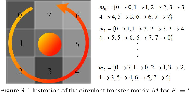 Figure 4 for Circulant Binary Convolutional Networks: Enhancing the Performance of 1-bit DCNNs with Circulant Back Propagation