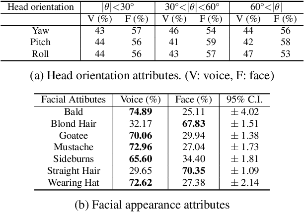 Figure 4 for Noise-tolerant Audio-visual Online Person Verification using an Attention-based Neural Network Fusion