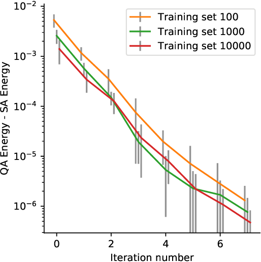 Figure 3 for Quantum adiabatic machine learning with zooming