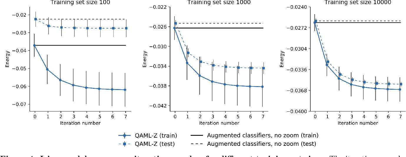 Figure 4 for Quantum adiabatic machine learning with zooming