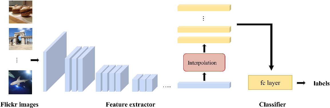 Figure 3 for Spatial Morphing Kernel Regression For Feature Interpolation
