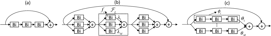Figure 1 for Training Compact Neural Networks with Binary Weights and Low Precision Activations