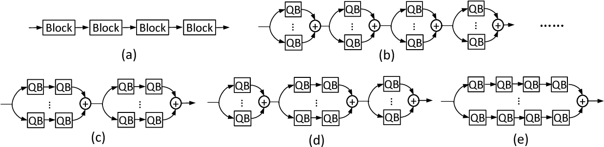 Figure 3 for Training Compact Neural Networks with Binary Weights and Low Precision Activations