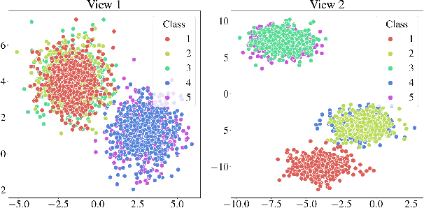 Figure 3 for Reconsidering Representation Alignment for Multi-view Clustering