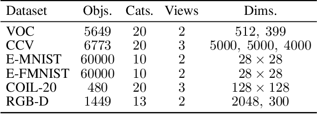 Figure 2 for Reconsidering Representation Alignment for Multi-view Clustering