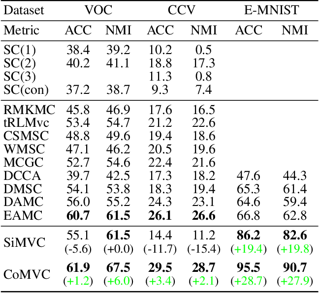 Figure 4 for Reconsidering Representation Alignment for Multi-view Clustering