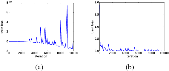 Figure 2 for Large Margin Neural Language Model