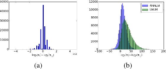 Figure 3 for Large Margin Neural Language Model