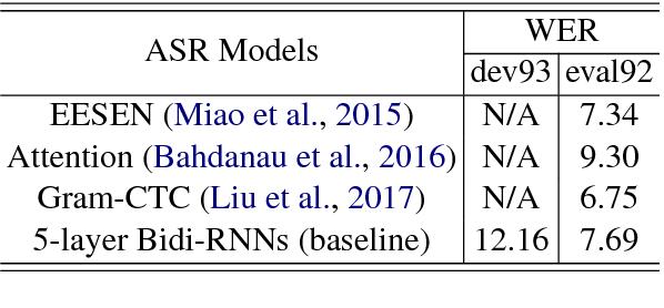 Figure 4 for Large Margin Neural Language Model