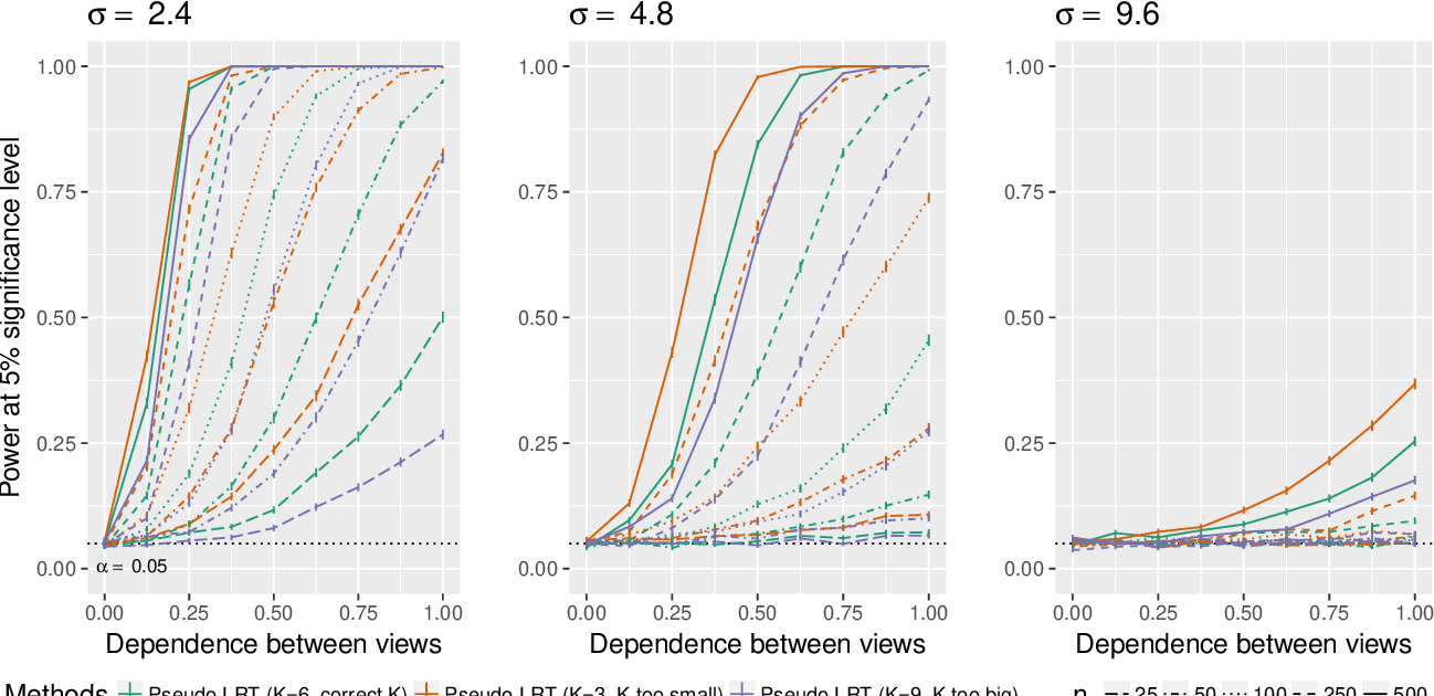 Figure 3 for Are Clusterings of Multiple Data Views Independent?