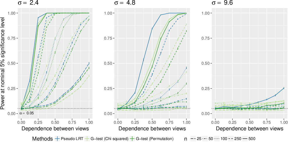Figure 4 for Are Clusterings of Multiple Data Views Independent?