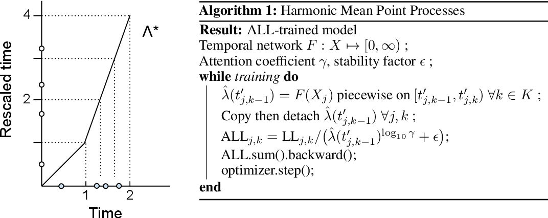 Figure 1 for Harmonic Mean Point Processes: Proportional Rate Error Minimization for Obtundation Prediction