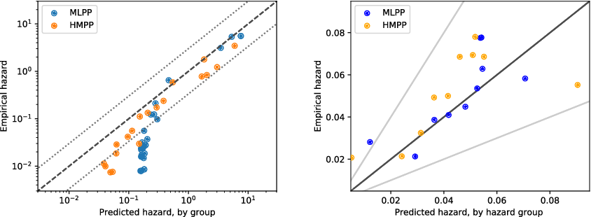 Figure 3 for Harmonic Mean Point Processes: Proportional Rate Error Minimization for Obtundation Prediction
