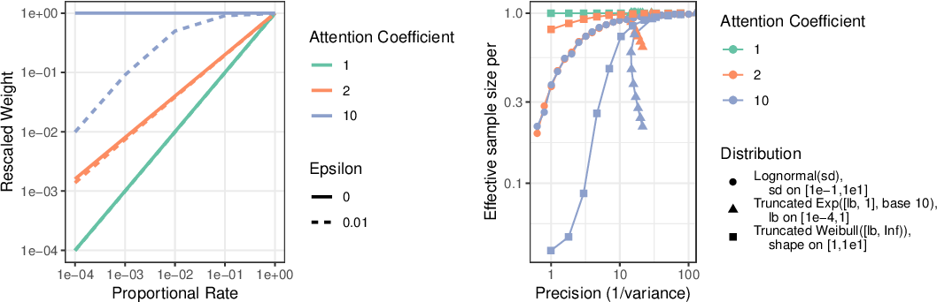 Figure 4 for Harmonic Mean Point Processes: Proportional Rate Error Minimization for Obtundation Prediction