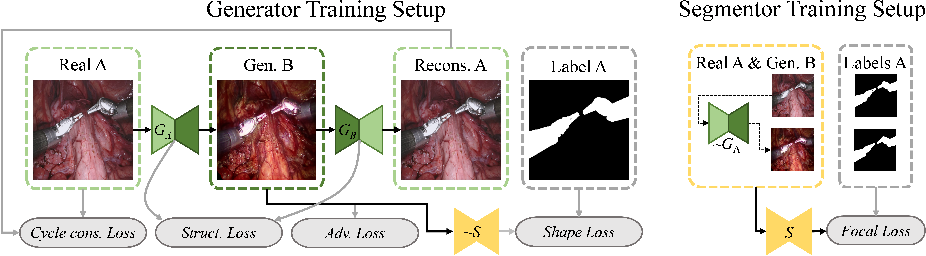 Figure 3 for Co-Generation and Segmentation for Generalized Surgical Instrument Segmentation on Unlabelled Data