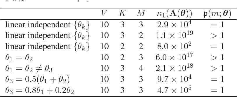 Figure 1 for Convergence Rates of Latent Topic Models Under Relaxed Identifiability Conditions
