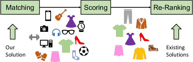 Figure 1 for DGCN: Diversified Recommendation with Graph Convolutional Networks