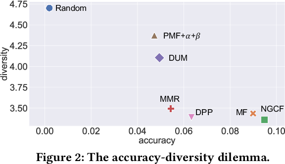 Figure 3 for DGCN: Diversified Recommendation with Graph Convolutional Networks