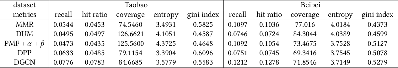 Figure 4 for DGCN: Diversified Recommendation with Graph Convolutional Networks
