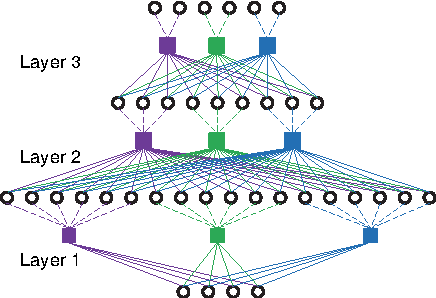 Figure 1 for Learning Deep Representations By Distributed Random Samplings