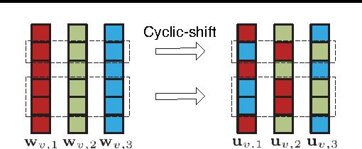 Figure 2 for Learning Deep Representations By Distributed Random Samplings