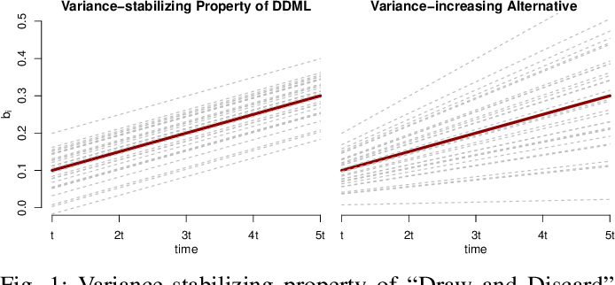 """Figure 1 for Differentially-Private """"Draw and Discard"""" Machine Learning"""