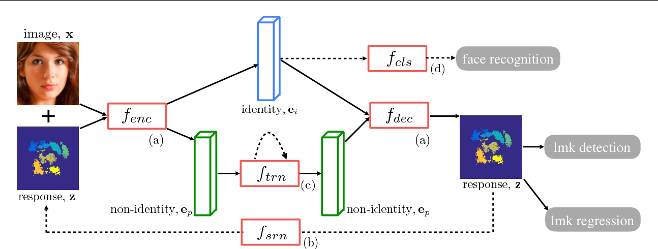 Figure 1 for RED-Net: A Recurrent Encoder-Decoder Network for Video-based Face Alignment