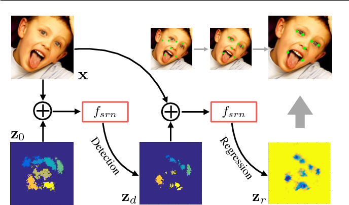 Figure 2 for RED-Net: A Recurrent Encoder-Decoder Network for Video-based Face Alignment
