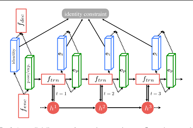 Figure 4 for RED-Net: A Recurrent Encoder-Decoder Network for Video-based Face Alignment