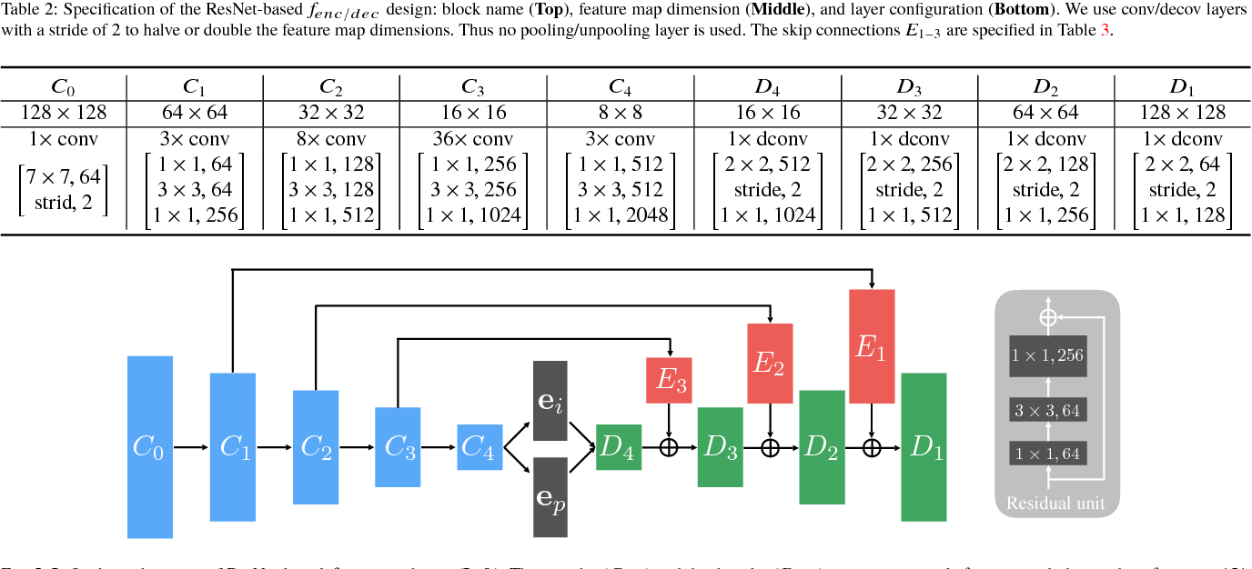 Figure 3 for RED-Net: A Recurrent Encoder-Decoder Network for Video-based Face Alignment
