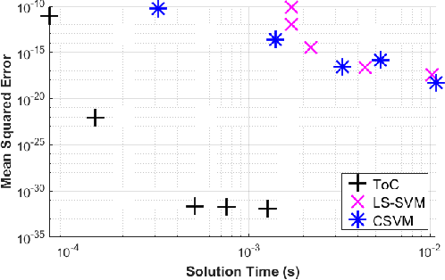 Figure 2 for Theory of Connections Applied to Support Vector Machines to Solve Differential Equations