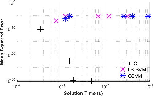 Figure 4 for Theory of Connections Applied to Support Vector Machines to Solve Differential Equations