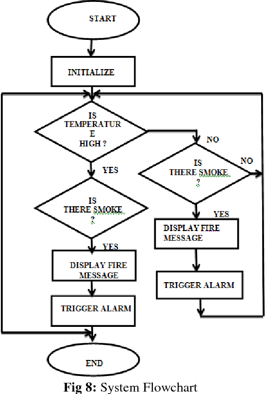 Figure 8 from Real-Time Wildfire Monitoring and Alert System