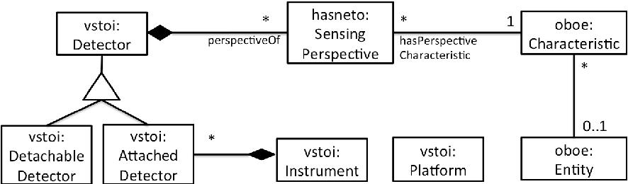 Figure 2 for Human-Aware Sensor Network Ontology: Semantic Support for Empirical Data Collection