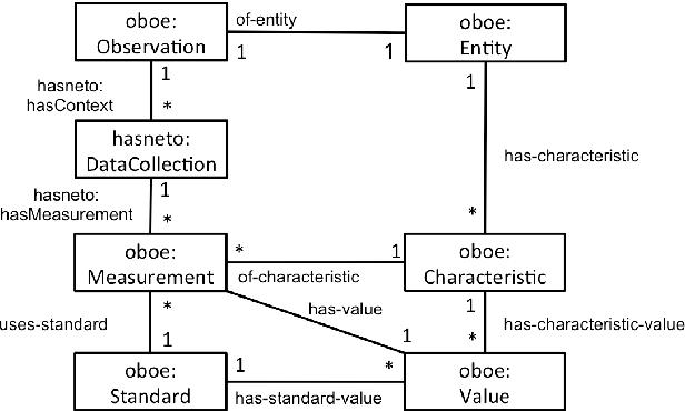 Figure 3 for Human-Aware Sensor Network Ontology: Semantic Support for Empirical Data Collection