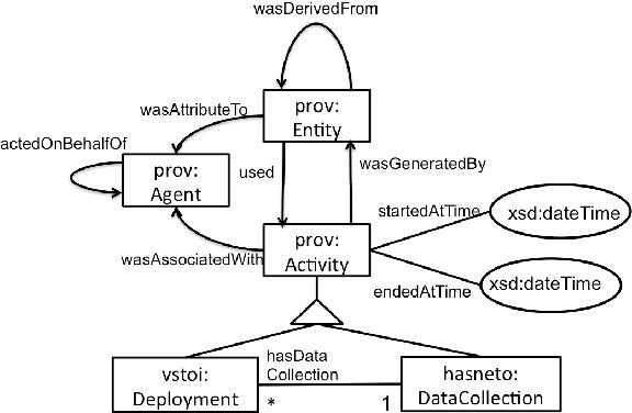Figure 4 for Human-Aware Sensor Network Ontology: Semantic Support for Empirical Data Collection