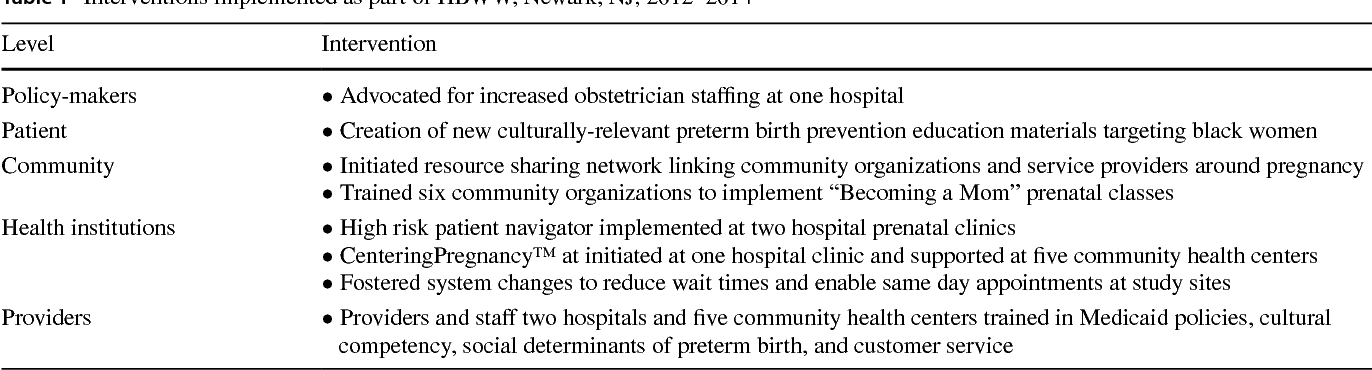 Evaluation Of A Multilevel Intervention To Reduce Preterm Birth