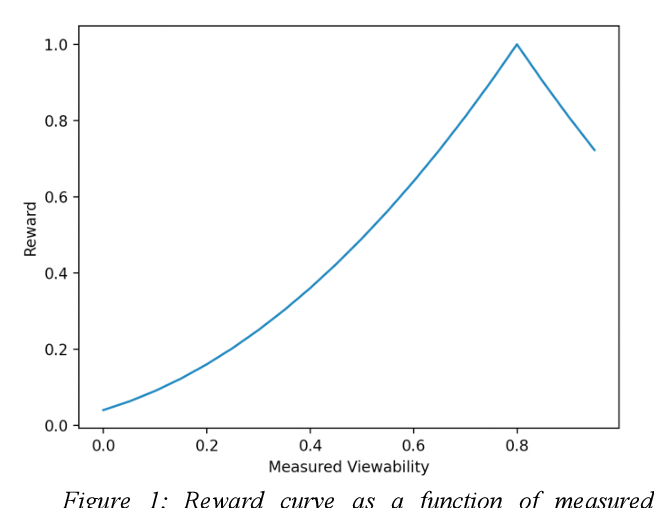 Figure 1 for Techniques Toward Optimizing Viewability in RTB Ad Campaigns Using Reinforcement Learning