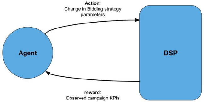 Figure 2 for Techniques Toward Optimizing Viewability in RTB Ad Campaigns Using Reinforcement Learning