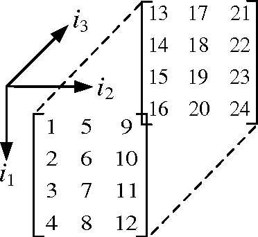Figure 1 for Parallelized Tensor Train Learning of Polynomial Classifiers