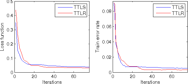 Figure 4 for Parallelized Tensor Train Learning of Polynomial Classifiers