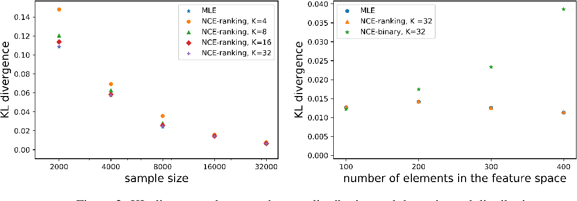 Figure 2 for Noise Contrastive Estimation and Negative Sampling for Conditional Models: Consistency and Statistical Efficiency