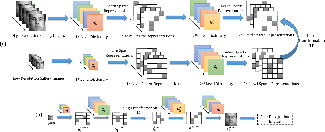 Figure 3 for MagnifyMe: Aiding Cross Resolution Face Recognition via Identity Aware Synthesis