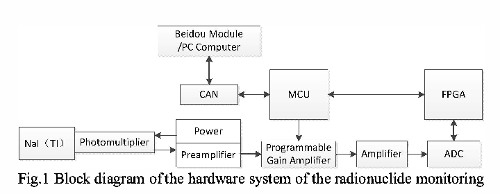 Hardware System Design Of Radionuclide Monitoring In Seawater