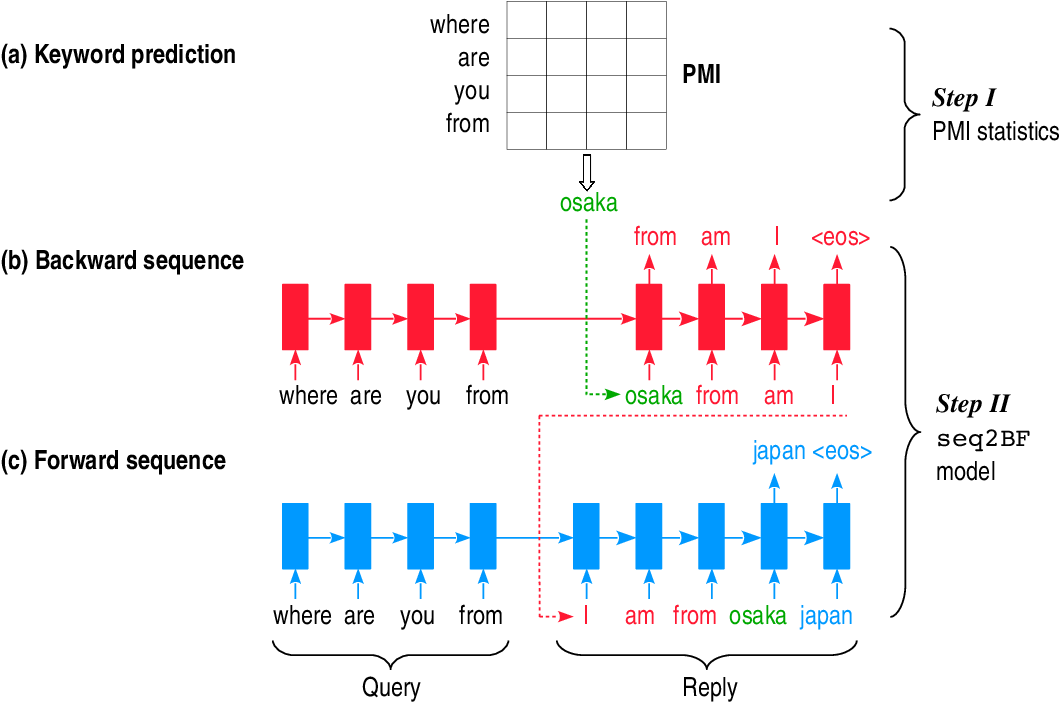 Figure 1 for Sequence to Backward and Forward Sequences: A Content-Introducing Approach to Generative Short-Text Conversation
