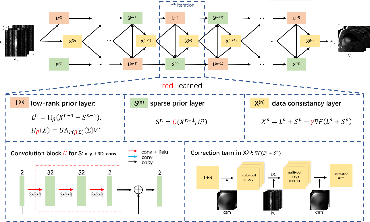 Figure 1 for Deep Low-rank plus Sparse Network for Dynamic MR Imaging